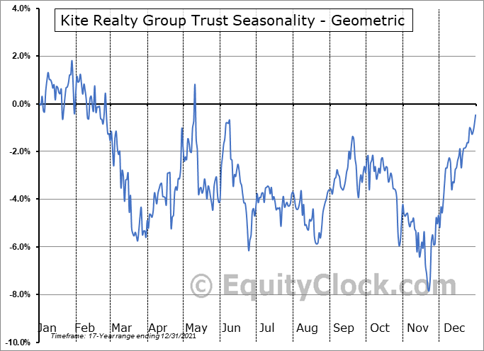 Kite Realty Group Trust (NYSE:KRG) Seasonality