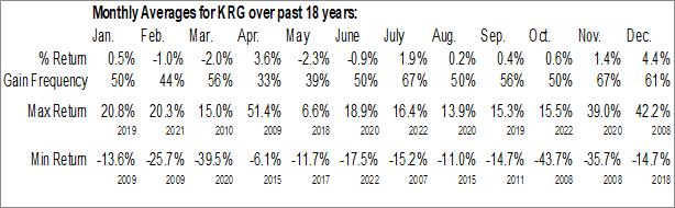 Monthly Seasonal Kite Realty Group Trust (NYSE:KRG)