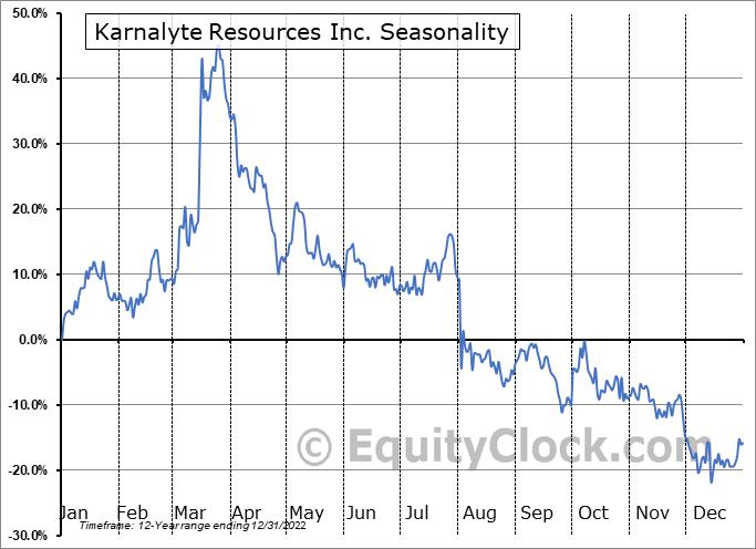 Karnalyte Resources Inc. (TSE:KRN.TO) Seasonality