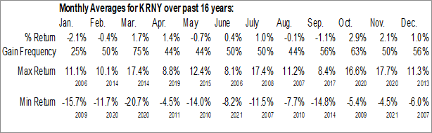 Monthly Seasonal Kearny Financial Corp. (NASD:KRNY)