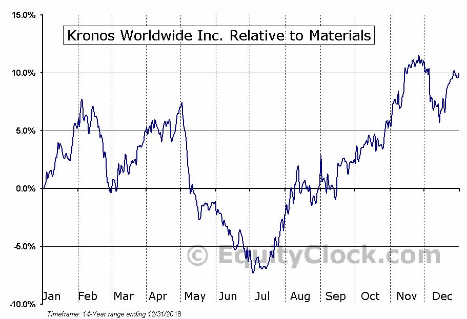 Kronos Worldwide Inc  (NYSE:KRO) Seasonal Chart | Equity Clock