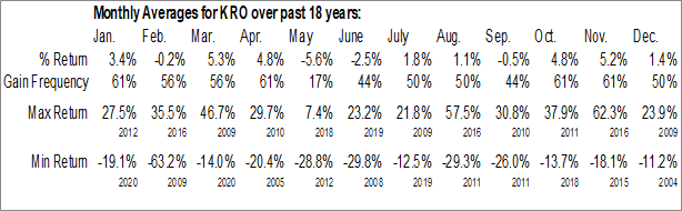 Monthly Seasonal Kronos Worldwide Inc. (NYSE:KRO)