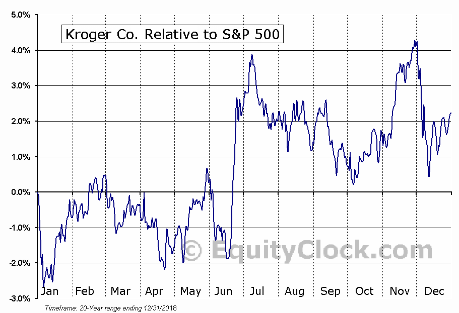 KR Relative to the S&P 500