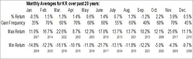 Monthly Seasonal The Kroger Co.  (NYSE:KR)