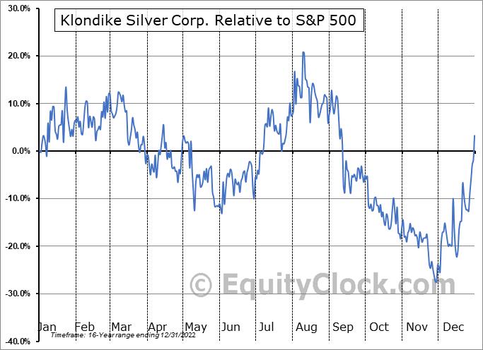 KS.V Relative to the S&P 500