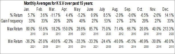 Monthly Seasonal Klondike Silver Corp. (TSXV:KS.V)