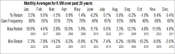Monthly Seasonal Deutsche Strategic Municipal Income Trust (NYSE:KSM)