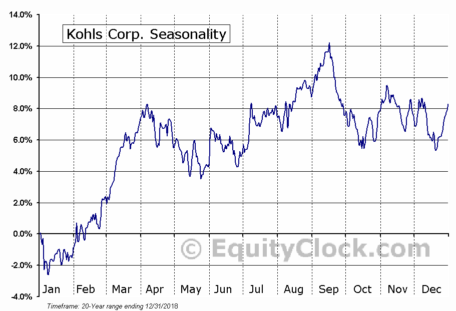 Kohl's Corporation (KSS) Seasonal Chart
