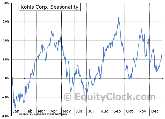 Kohl's Corporation Seasonal Chart
