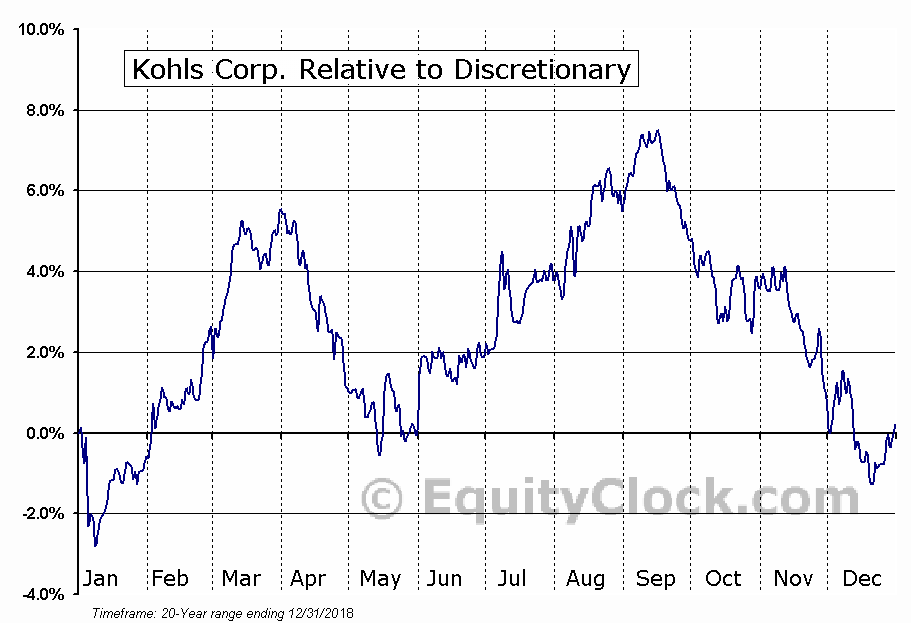 Kohls Corporation Nysekss Seasonal Chart Equity Clock