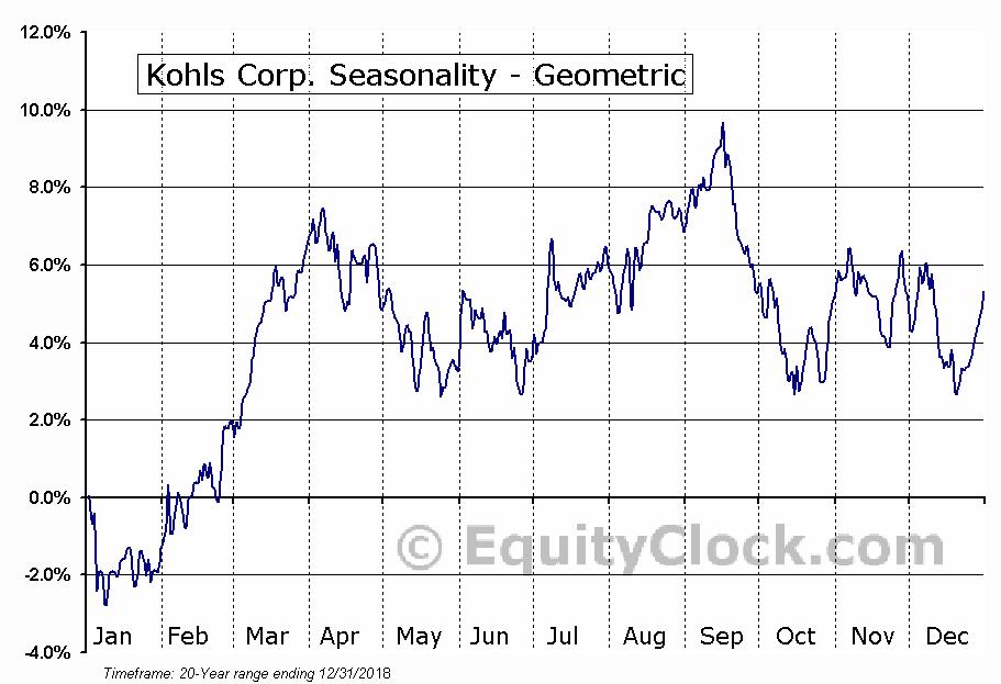 Kohls Corp. (NYSE:KSS) Seasonality