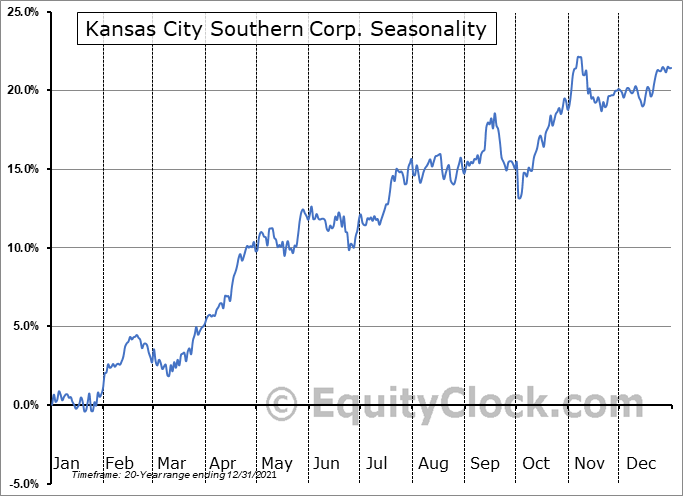 Kansas City Southern Seasonal Chart