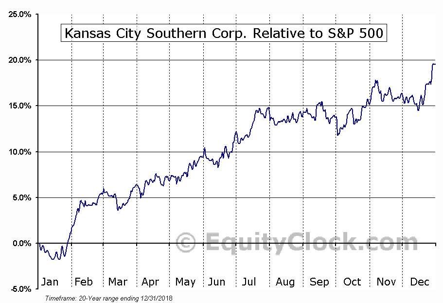 KSU Relative to the S&P 500
