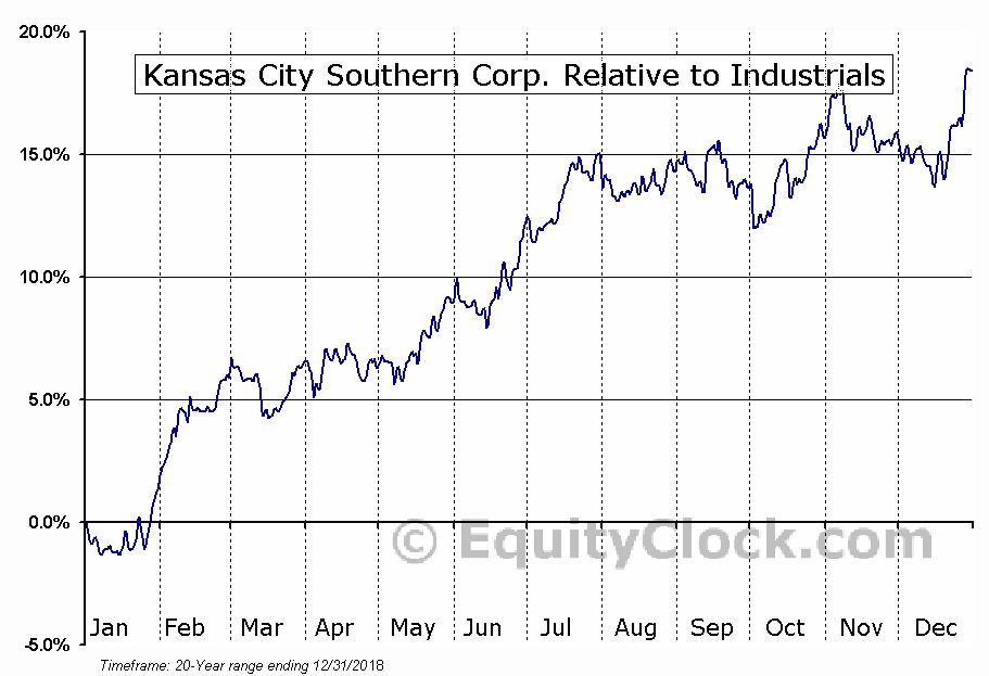 KSU Relative to the Sector