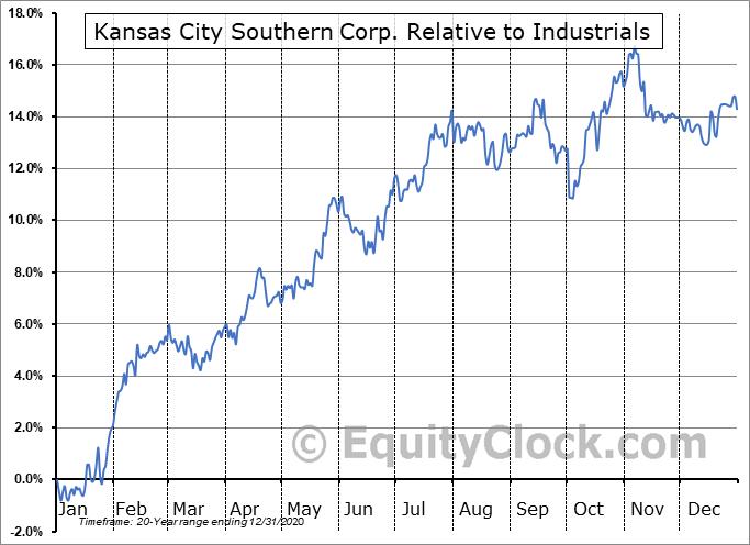 KSU Relative to the Sector