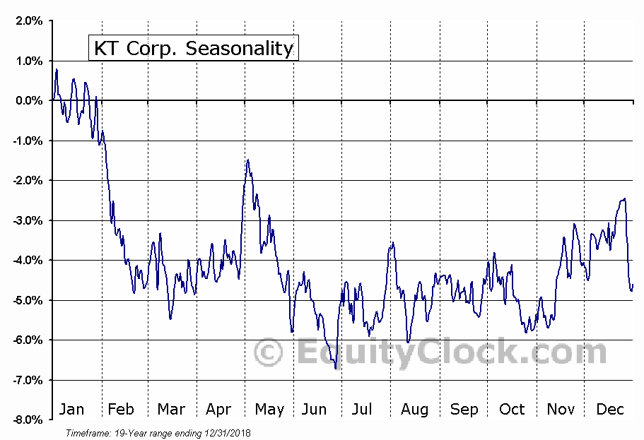 KT Corporation Seasonal Chart