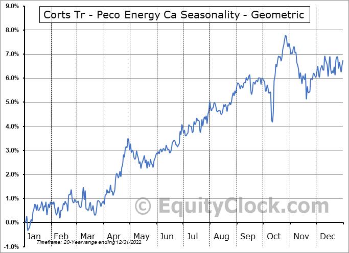 Corts Tr - Peco Energy Ca (NYSE:KTH) Seasonality