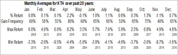 Monthly Seasonal Corts Tr - Peco Energy Ca (NYSE:KTH)