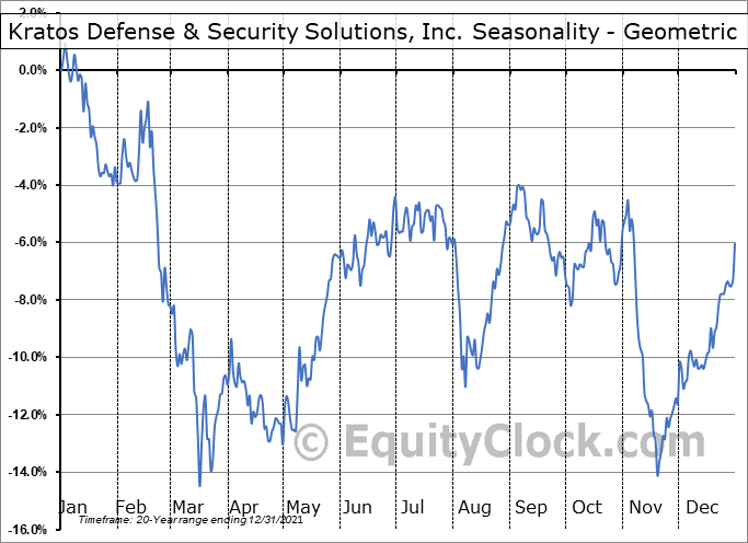 Kratos Defense & Security Solutions, Inc. (NASD:KTOS) Seasonality