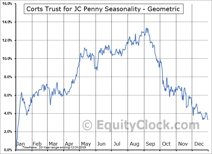 Corts Trust for JC Penny (NYSE:KTP) Seasonality