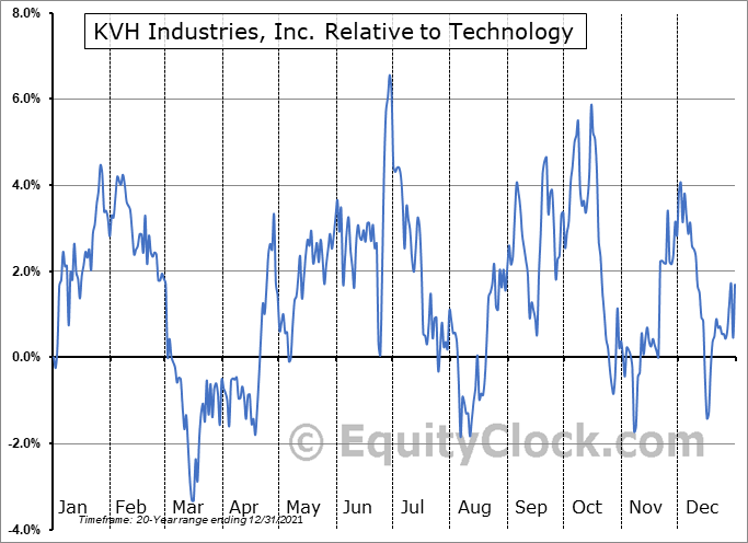KVHI Relative to the Sector
