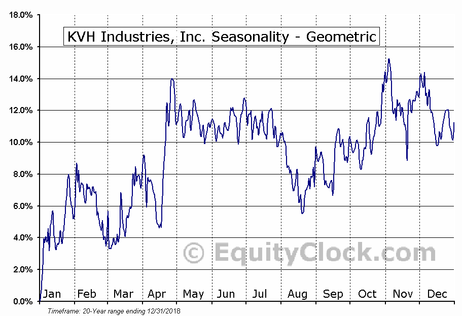 KVH Industries, Inc. (NASD:KVHI) Seasonality