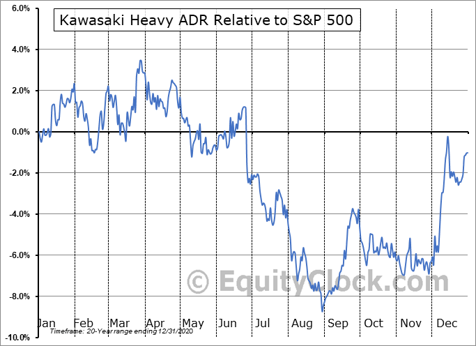 KWHIY Relative to the S&P 500