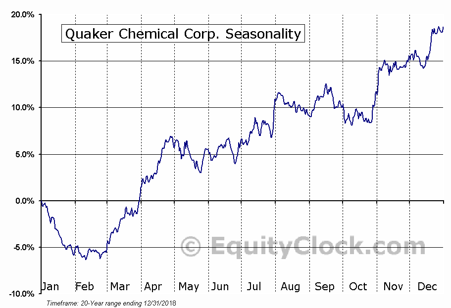 Quaker Chemical Corp. (NYSE:KWR) Seasonal Chart