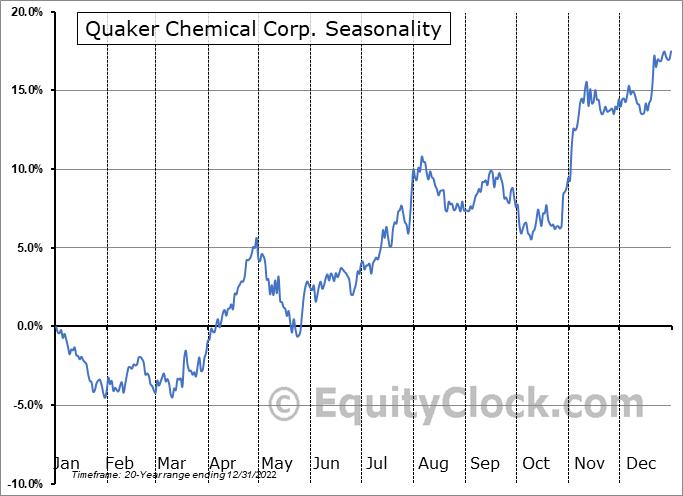 Quaker Chemical Corporation Seasonal Chart