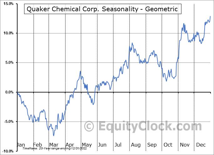 Quaker Chemical Corp. (NYSE:KWR) Seasonality