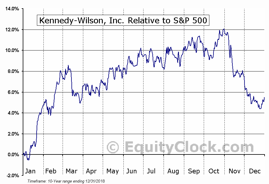 KW Relative to the S&P 500