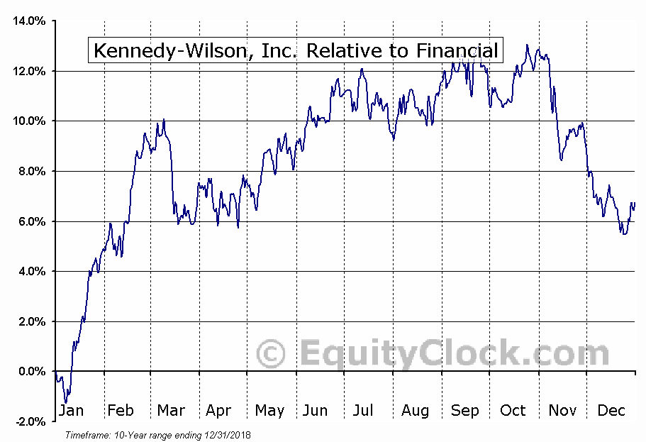 KW Relative to the Sector