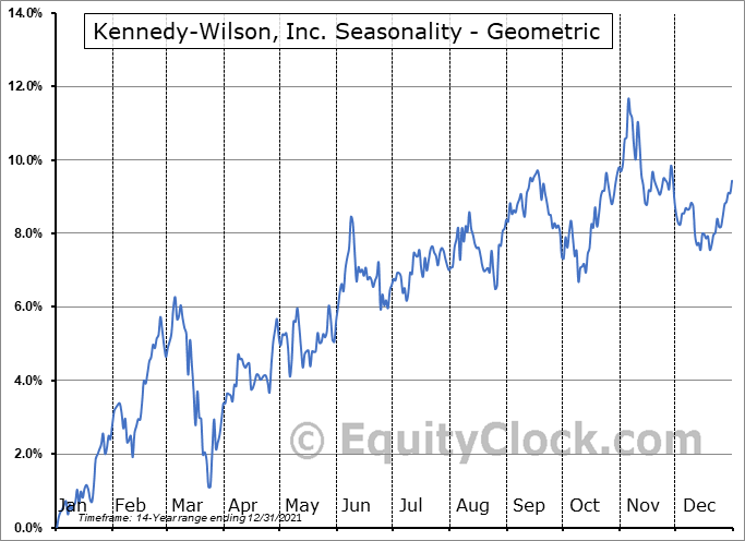 Kennedy-Wilson, Inc. (NYSE:KW) Seasonality