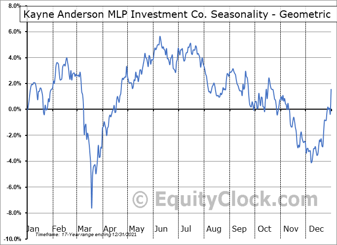 Kayne Anderson MLP Investment Co. (NYSE:KYN) Seasonality