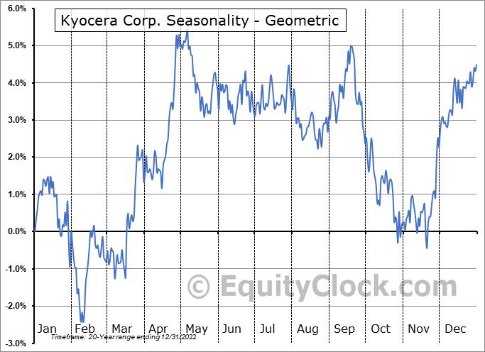 Kyocera Corp. (OTCMKT:KYOCY) Seasonality