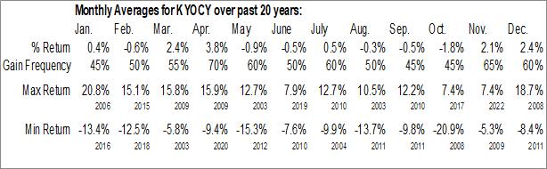 Monthly Seasonal Kyocera Corp. (OTCMKT:KYOCY)