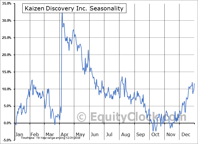 Kaizen Discovery Inc. (TSXV:KZD.V) Seasonality