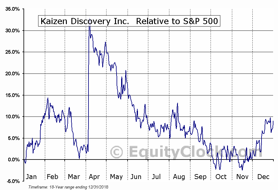 KZD.V Relative to the S&P 500