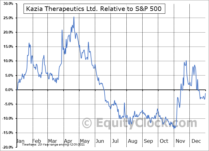 KZIA Relative to the S&P 500