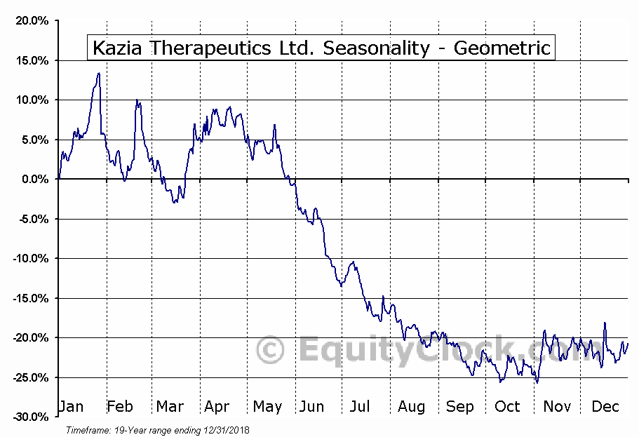 Kazia Therapeutics Ltd. (NASD:KZIA) Seasonality