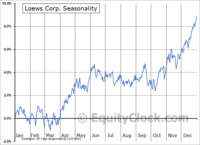 Loews Corporation Seasonal Chart