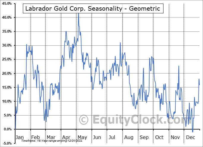 Labrador Gold Corp. (TSXV:LAB.V) Seasonality