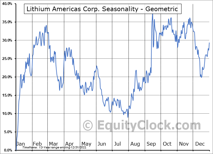 Lithium Americas Corp. (TSE:LAC.TO) Seasonality