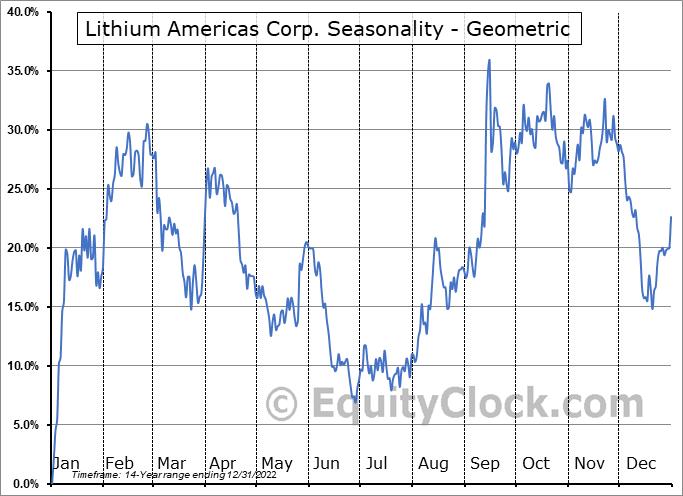 Lithium Americas Corp. (NYSE:LAC) Seasonality