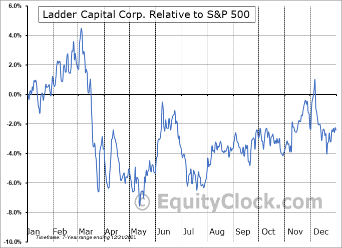 LADR Relative to the S&P 500