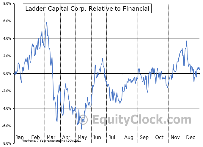 LADR Relative to the Sector