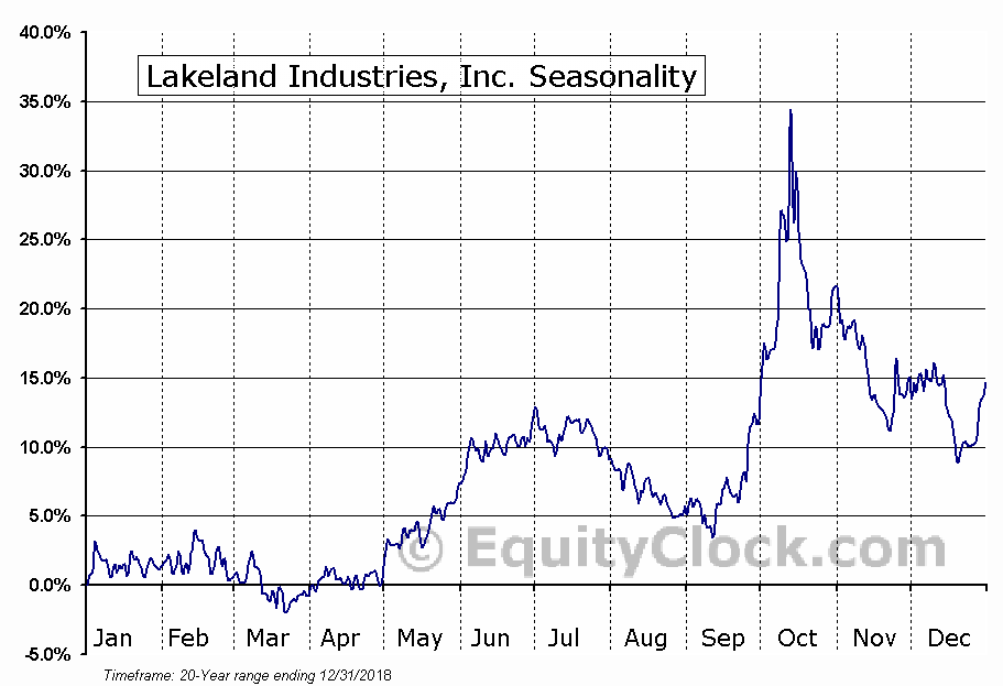 Lakeland Industries, Inc. (LAKE) Seasonal Chart