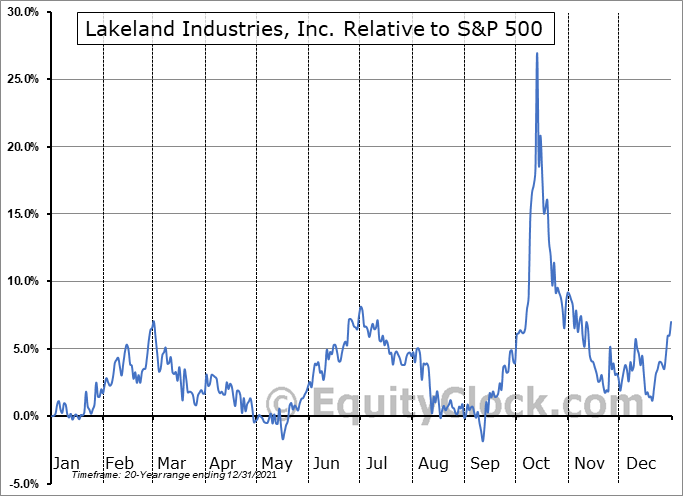 LAKE Relative to the S&P 500
