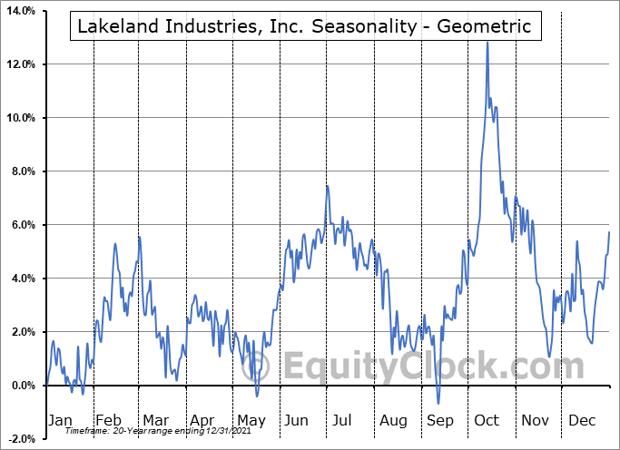 Lakeland Industries, Inc. (NASD:LAKE) Seasonality