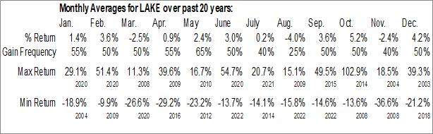 Monthly Seasonal Lakeland Industries, Inc. (NASD:LAKE)